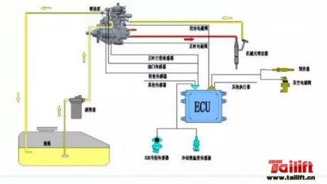 【图解】国三发动机电控柴油泵常