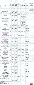 丰田自动织机集团继续稳坐全球叉