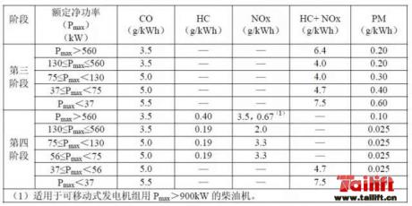 国四排放标准的实施对叉车行业的